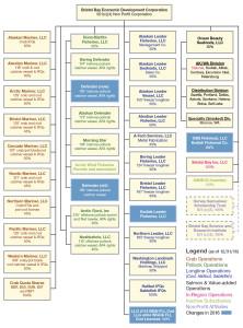 Org Chart 2016